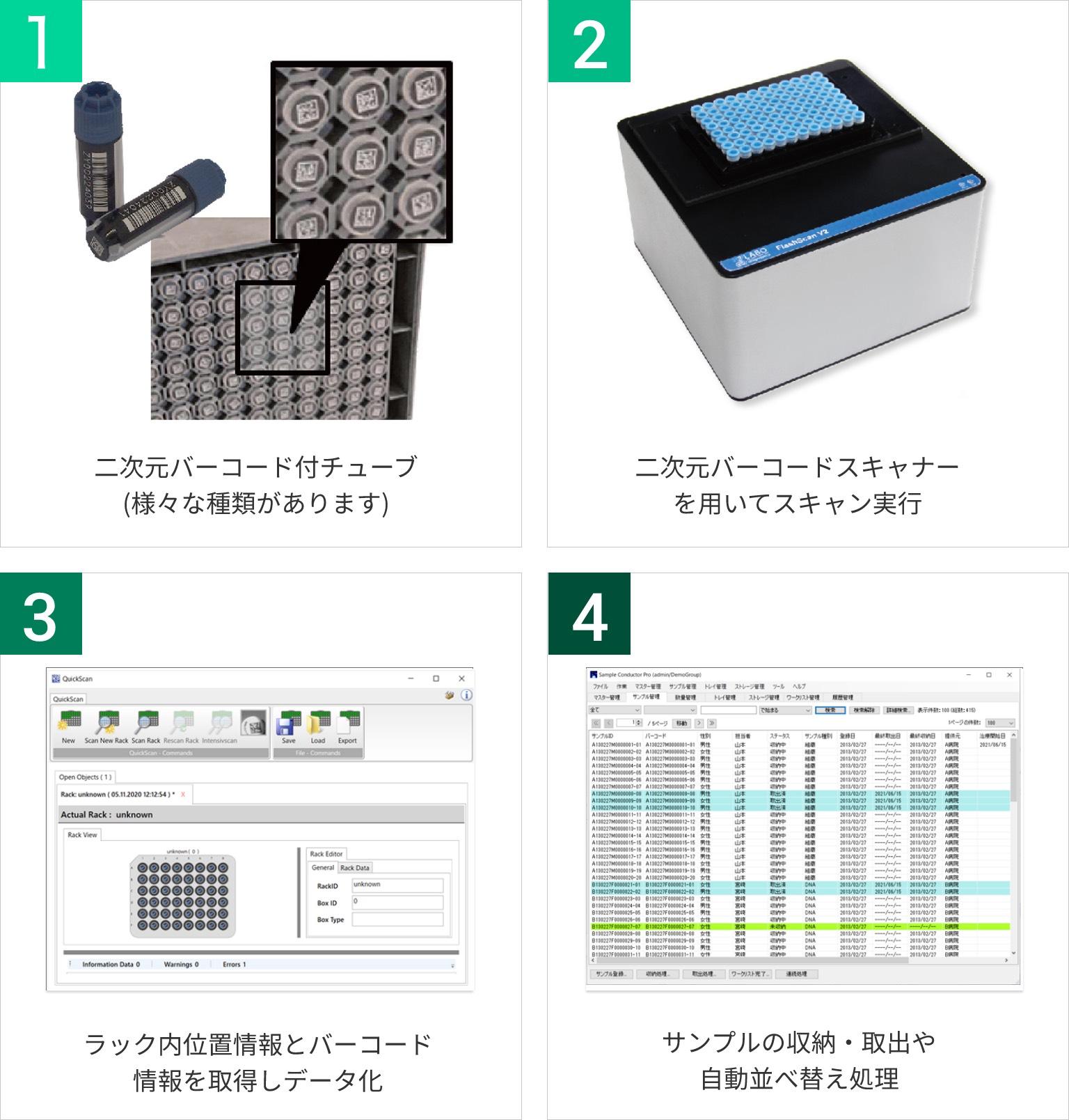 二次元バーコード付きチューブを使用する流れ