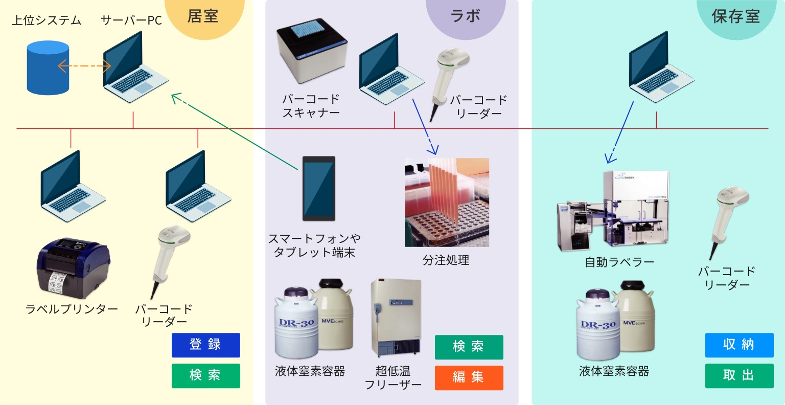 居室、ラボ、保存室と3つのグループに分かれているシステム構成図